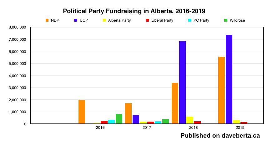 Daveberta Ca Alberta Politics