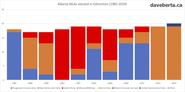 Alberta MLAs elected in Edmonton from 1982 to 2019.