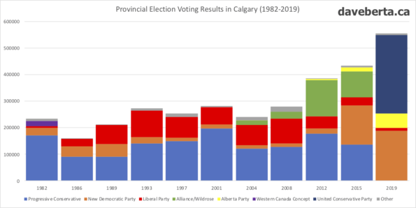 Provincial voting results in Calgary from 1982 to 2019.