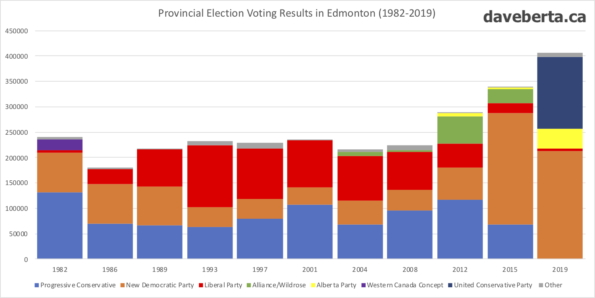 Provincial voting results in Edmonton from 1982 to 2019.
