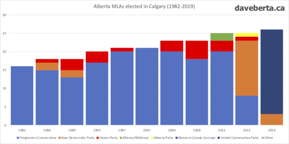 Alberta MLAs elected in Calgary from 1982 to 2019.