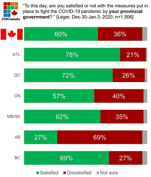 Leger Poll Disapprove Kenney COVID-19 Alberta