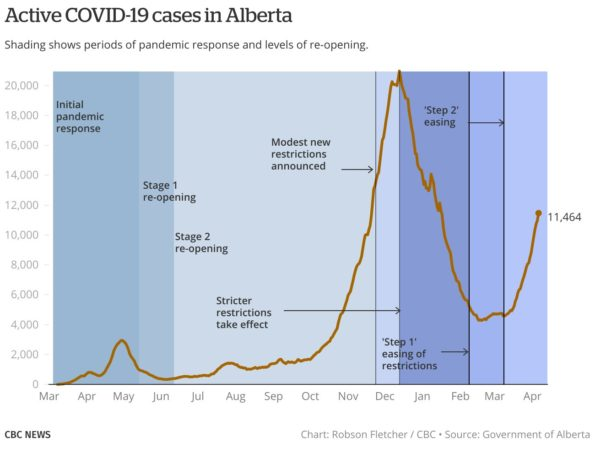 Active COVID-19 cases in Alberta (chart from @CBCFletch on Twitter)