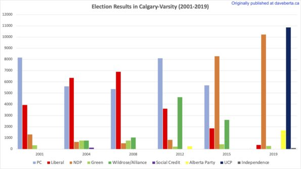 Election results in Calgary-Varsity from 2001 to 2019.