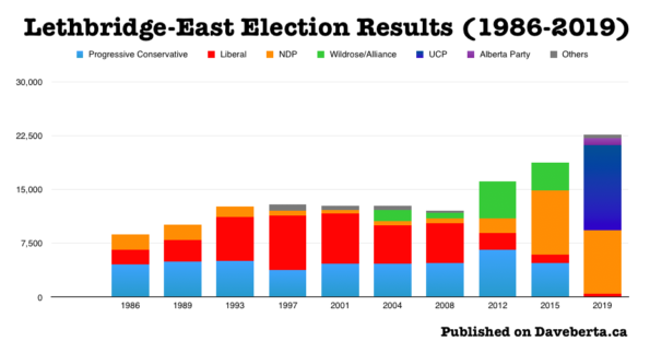 Election results in Lethbridge-East from 1986 to 2019.